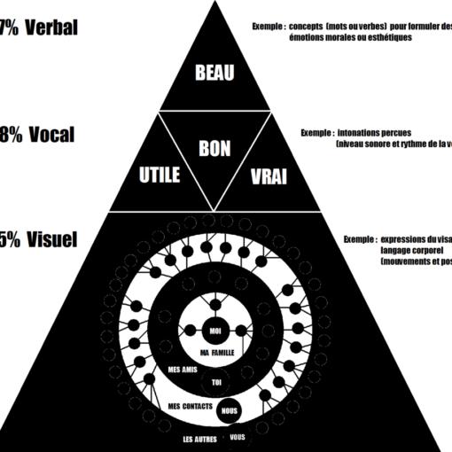 communication orale : pyramide de Mehrabian